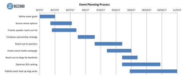 Создайте детальный график