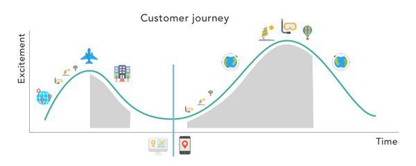 Собственная аналитика GetLocal: как увеличивается доля мобильных пользователей с началом туристической поездки