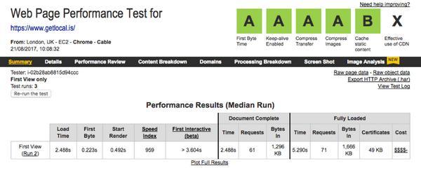 Результаты проверки производительности на WebPagetest.org. Класс B-это сторонние скрипты