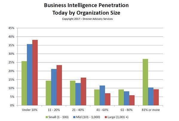 Темпы внедрения Business Intelligence в современных компаниях разных размеров