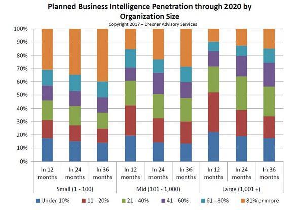 Планы компаний по внедрению Business Intelligence на ближайшие 3 года