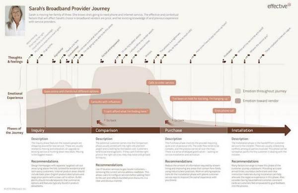 Простая карта опыта отображает один путь, возможный в ходе одного сценария.