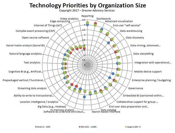 Иллюстрация к статье: Какие компании чаще всего используют аналитику и Business Intelligence в целях развития?
