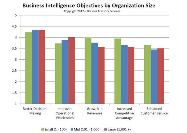 Основные Business Intelligence цели в компаниях разных размеров