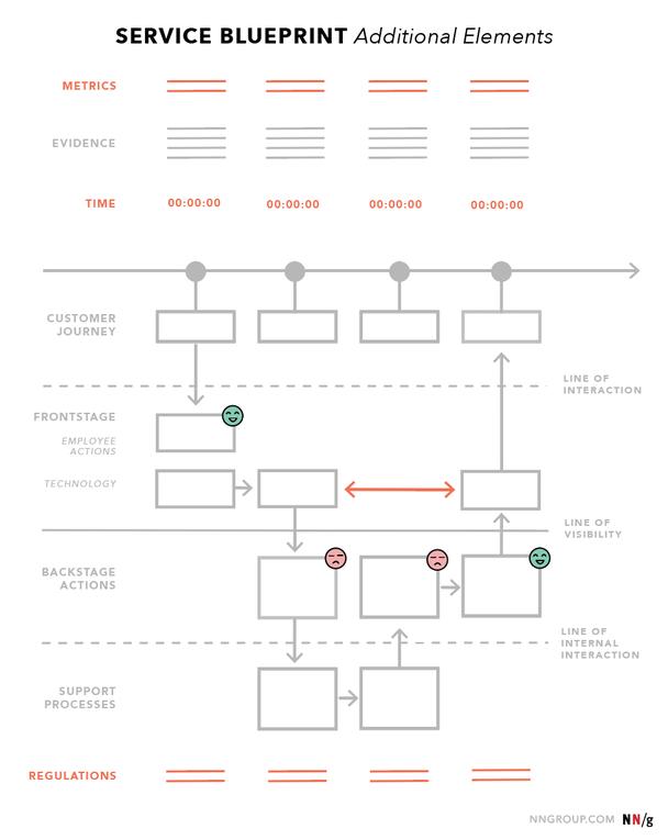 Вторичные элементы схемы сервиса