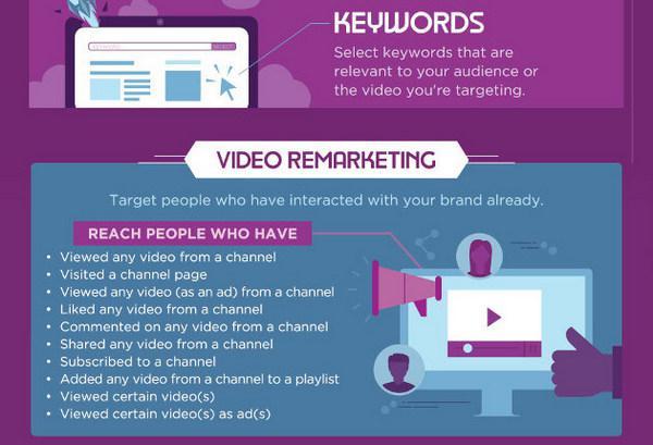 Видео ремаркетинг