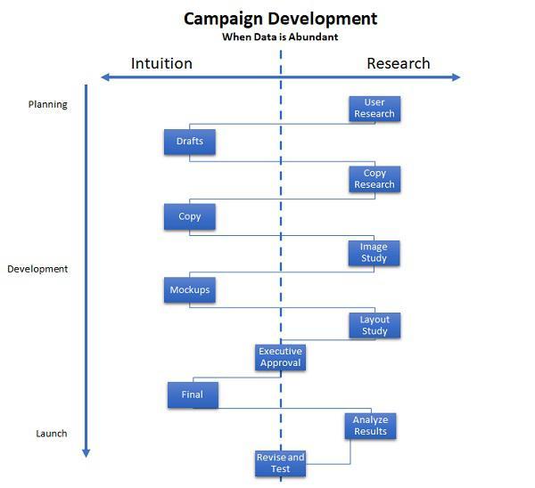 Когда данных достаточно и обходятся они дешево, организации пытаются оптимизировать кампании еще до запуска