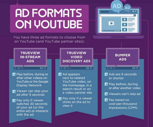 Виды рекламный объявлений на YouTube