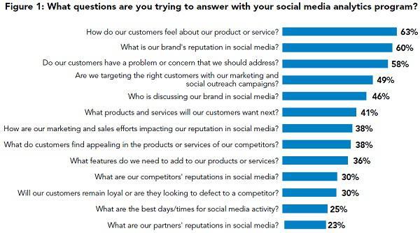 Иллюстрация к статье: Как ведущие маркетологи используют соцмедиа аналитику?