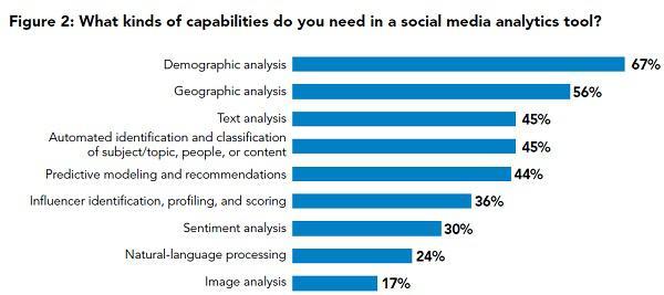 Какие возможности вам нужны в соцмедиа аналитическом инструменте?