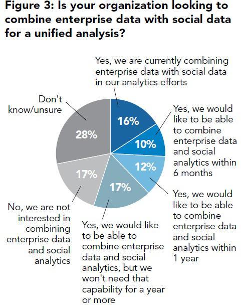 Собирается ли ваша компания комбинировать соцмедиа данные с другой бизнес-информацией для общего анализа?