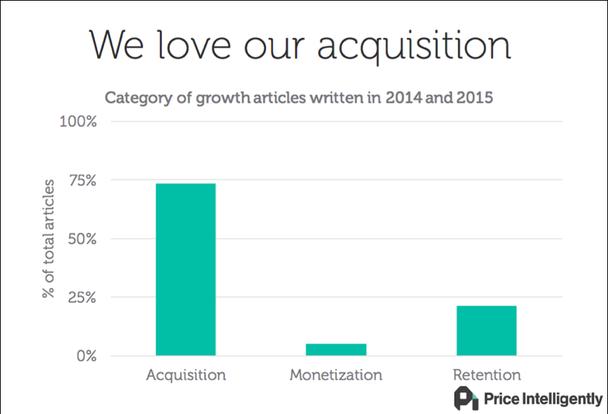 Мы любим приобретать клиентов. Категории статей о росте, написанных в 2014-2015 годах