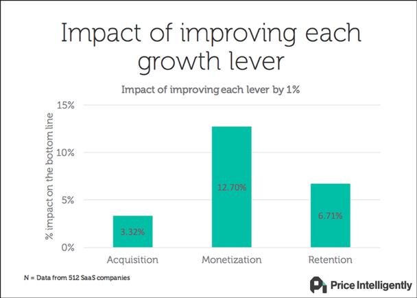 Влияние улучшения каждого из рычагов роста