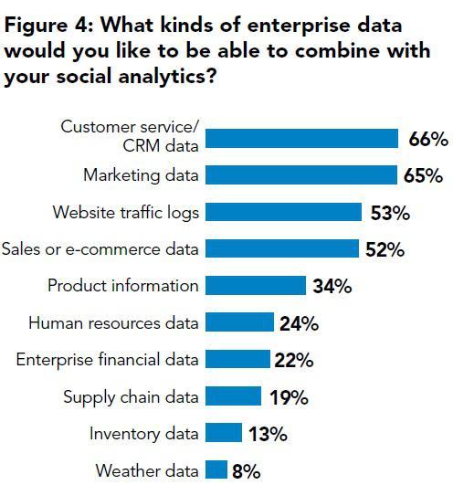 Какие типы корпоративных данных вы хотели бы комбинировать с вашей социальной аналитикой?