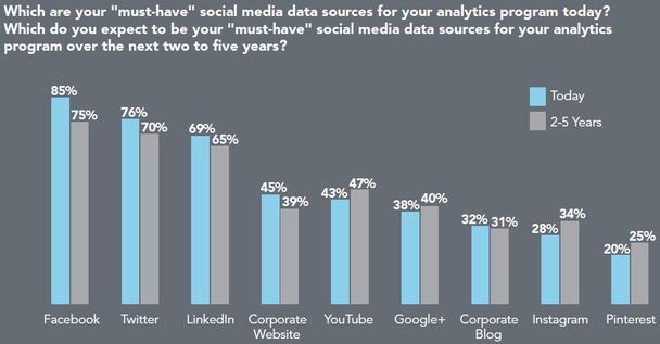 Каковы ваши «маст хэв» источники соцмедиа данных для вашей аналитической программы сегодня? Какие источники соцмедиа данных станут «маст хэвом» для вашей аналитической программы в течение следующих 2-5 лет?