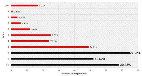 Около 58% специалистов, занятых оптимизацией конверсии, работают в отрасли 2 года и меньше