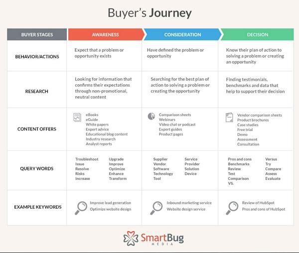 Иллюстрация к статье: Как закрывать больше сделок с помощью платформ автоматизации маркетинга?