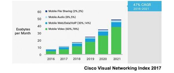 Иллюстрация к статье: Влияние видео на мобильную производительность и UX