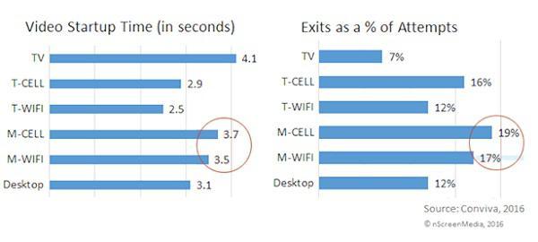 Слева: сколько времени требуется видео, чтобы начать проигрываться (в секундах) Справа: процент отказов от просмотра видео