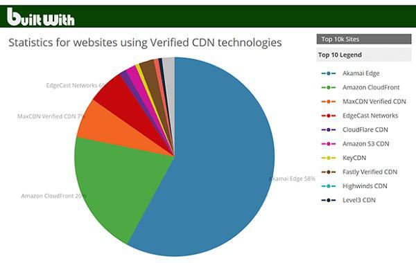 Статистика использования веб-сайтами верифицированных технологий CDN