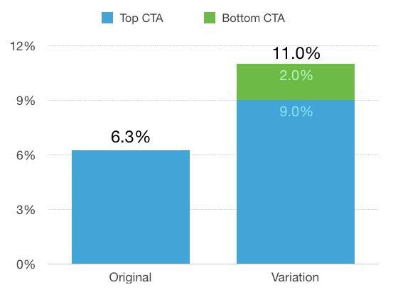 Оригинал — верхний CTA — 6,3%. Новый вариант — верхний CTA — 9,0%, нижний CTA — 11,0%.
