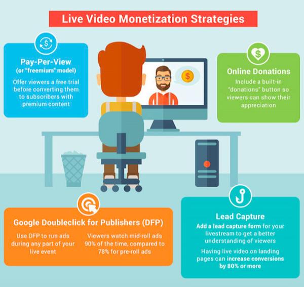 Стратегия монетизации онлайн-трансляций