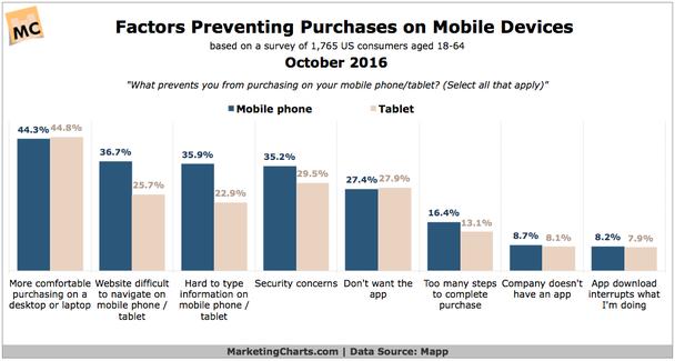 Что мешает вам делать покупки со смартфонов и планшетов?