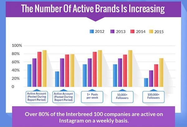 Количество активных брендов увеличивается