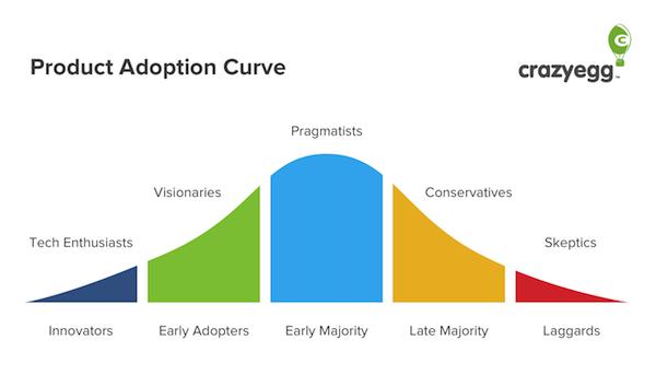 Иллюстрация к статье: Термин «кривая адаптации продукта» перевернет ваше представление о маркетинге