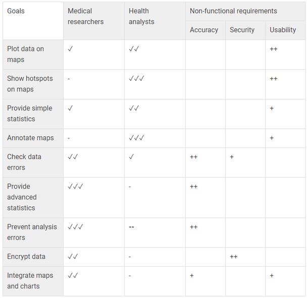 взаимозависимости между целями требований и критериями качества для точек зрения различных заинтересованных сторон в проекте ADVISES
