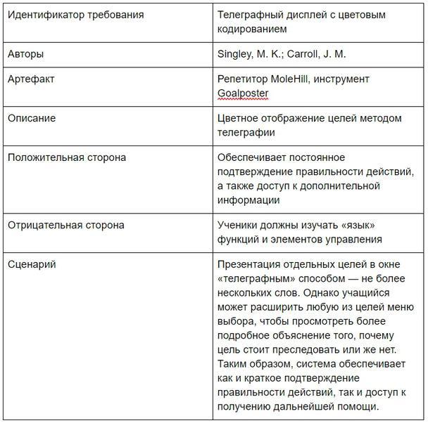 Таблица 3: пример заявки.