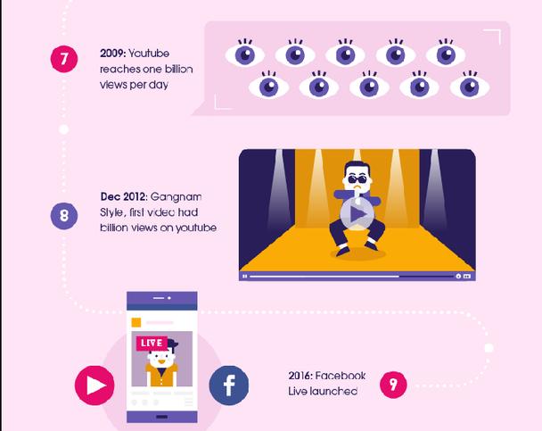 В 2009 году YouTube достигает отметки в 1 миллиард просмотров в день. Декабрь 2012 года — Gangnam Style становится первым видео в YouTube, набравшим 1 миллиард просмотров.