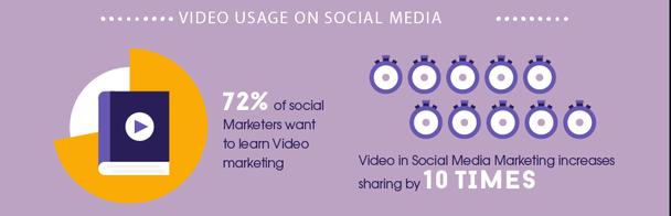 72% социальных маркетологов желают изучать видеомаркетинг. Применение роликов в социальной маркетинговой стратегии увеличивает количество расшариваний в 10 раз.