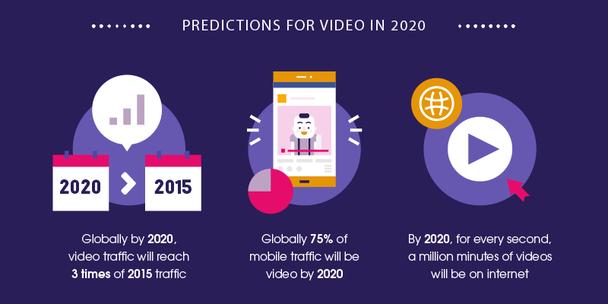 К 2020 году объем видеотрафика вырастет втрое по сравнению с 2015 годом. 75% мобильного трафика во всем мире будет составлять видеоконтент. На каждую секунду будет приходиться миллион минут видео в Интернете.