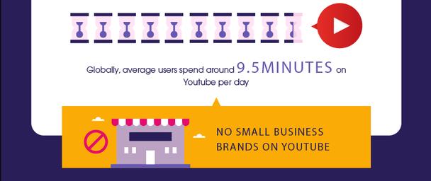 Во всем мире пользователи проводят в среднем по 9,5 минут в день в YouTube, при этом здесь не представлены бренды, относящиеся к малому бизнесу.