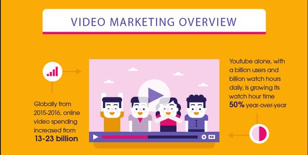 Затраты на онлайн-видео во всем мире в 2015-2016 годах скакнули с $13 до $23 миллиардов.