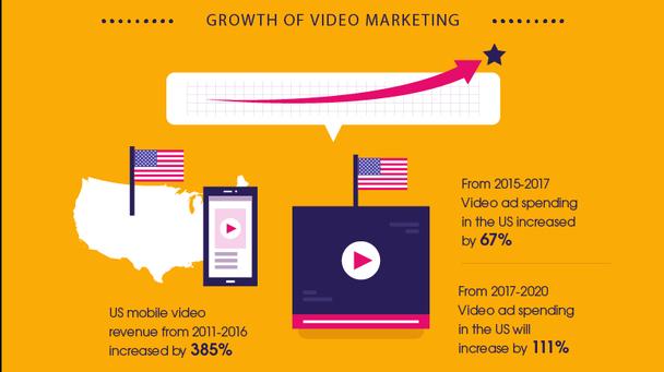 Доход от мобильных видео в США увеличился на 385% в период с 2011 по 2016 год. Вложения в видеорекламу в США в 2015-2017 возросли на 67%. Начиная с 2017 и заканчивая 2020-м, затраты на видеорекламу в США увеличатся на 111%.