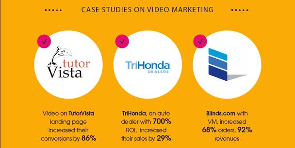 Видео на лендинге сервиса для обучения TutorVista принесло увеличение конверсий на 86%. Автодилер TriHonda получил 700%-ный ROI (возврат по рекламным инвестициям), увеличив продажи на 29%. Blinds.com получил на 68% больше заказов, прибыль выросла на 92%.