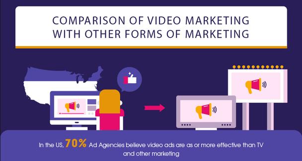 В США 70% рекламных агентств считают, что видеореклама более эффективна, чем телевизионная и другие виды маркетинга.