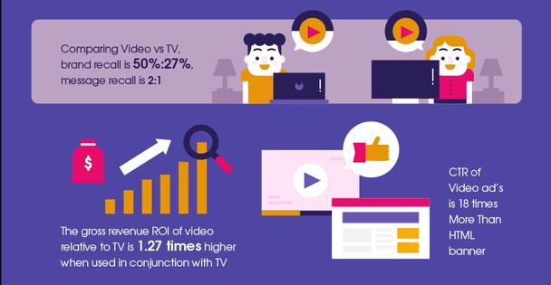 Степень вспоминаемости бренда (Brand Recall) для видеорекламы выше по сравнению с традиционным телевидением (50%:27%), а соотношение запоминаемости послания равно 2:1. ROI от видео по сравнению с ТВ в 1,27 раз выше, если стратегия видеомаркетинга внедряется параллельно с телевизионной. CTR (Click-Through Rate — рейтинг кликабельности) видеорекламы в 18 раз больше HTML-баннеров.