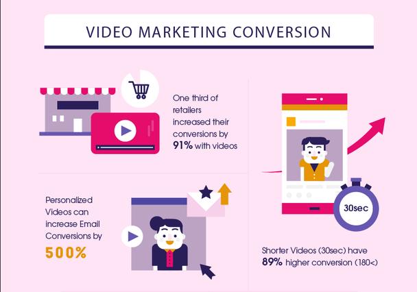 Одна треть продавцов увеличила свои конверсии на 91%, благодаря видеороликам.