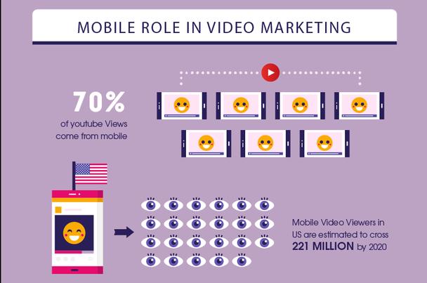 70% просмотров в YouTube приходится на мобильные гаджеты. Ожидается, что число «мобильных зрителей» в США превысит отметку в 221 миллион людей к 2020-му году.