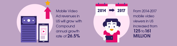 Доход от рекламных мобильных видео в США будет расти, и совокупный годовой коэффициент роста составит 26,5%. Количество «мобильных зрителей» в Соединенных Штатах возросло с 125 до 161 миллиона.
