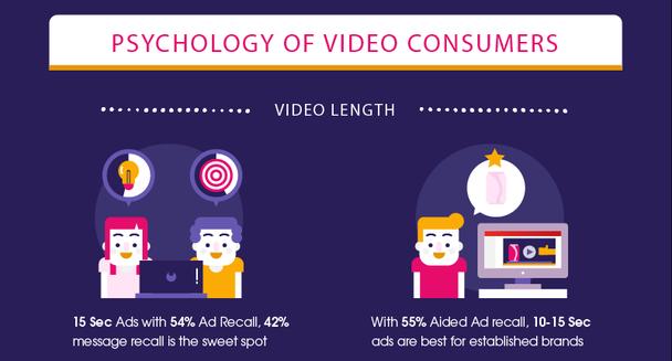 Запоминаемость 15-секундной рекламы — 54%, притом что желанный показатель запоминаемости послания равен 42%.
