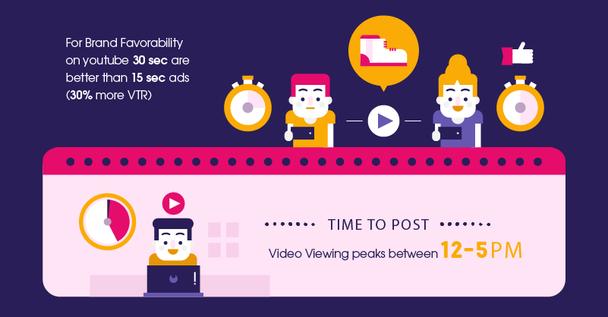 Для формирования расположенности к бренду в YouTube больше подходит 30-секундная реклама, чем 15-секундная (она имеет на 30% больший показатель просмотров, или View-Through Rate, VTR). Время постинга: пик просмотров приходится на отрезок с 12 дня до 5 вечера.
