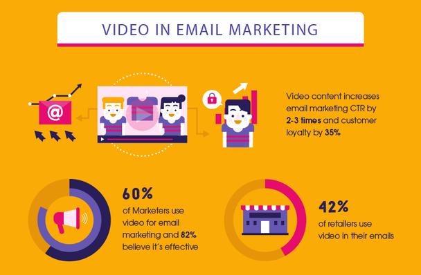 Видеоконтент увеличивает CTR email-маркетинга в 2-3 раза, а лояльность клиентов — на 35%.