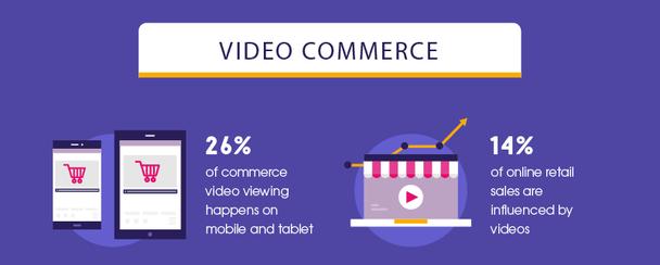 26% просмотров коммерческих видео происходит на мобильных телефонах и планшетах. 14% розничных онлайн-продаж происходят под влиянием видеороликов.