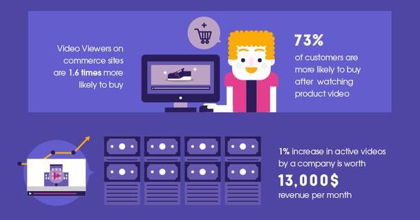 Те, кто просматривает видео на коммерческих сайтах, в 1.6 раза больше готовы к покупке. 73% клиентов скорее готовы купить продукт после просмотра посвященного ему видео. Увеличение активных видео на 1% приводит к росту прибыли на $13 000 в месяц.