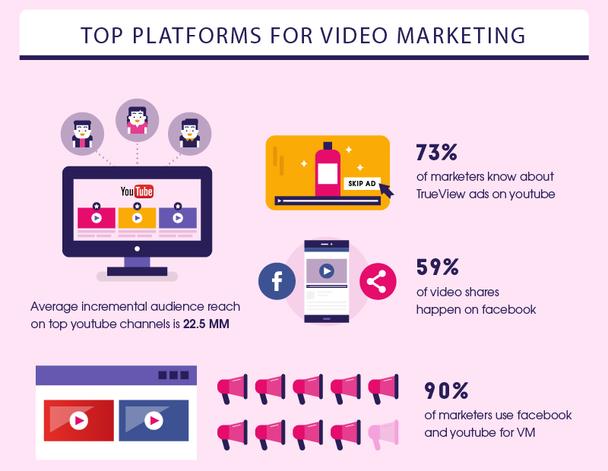 73% маркетологов знают о рекламе TrueView в YouTube. Средний возрастающий охват аудитории на топовых YouTube-каналах составляет 22,5 миллиона пользователей. 59% расшариваний видео происходит на Facebook. 90% маркетологов используют Facebook и YouTube в видеомаркетинге.