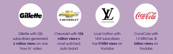 Gillette со своими 22 000 подписчиков сгенерировал 6 миллионов просмотров на одном из своих видео из серии «Как это сделать». Chevrolet является наиболее просматриваемым автомобильным брендом (104 миллиона просмотров). Louis Vuitton имеет 141 000 подписчиков в YouTube и 91 миллион просмотров. Coca-Cola — 1 300 000 подписчиков и 5 миллиардов просмотров в YouTube.